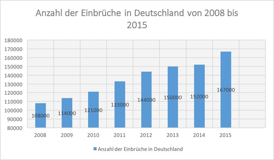 Anzahl der Einbrüche in Deutschland